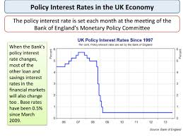 Monetary Policy Flow Chart Monetary Policy The Bank Of England Economics Tutor2u
