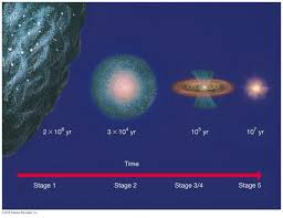 2 Astronomy 122 Star Formation Flow Chart Of Stages Of Sun