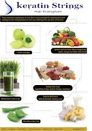 Diet Chart For Hair Regrowth Diet Chart For Hair Loss Hair Transplant Doctors India