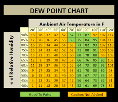 dew point chart is it too cold to paint house painting tips