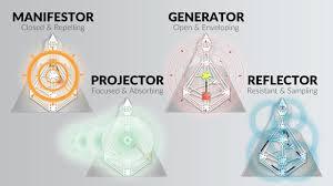 The Aura Types Ra Uru Hu Human Design System