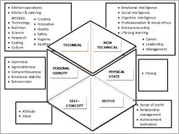 Pdf | heterarchy addresses the diversity of relationships among elements in a system and offers a way to think about change in this means that both heterarchical and hierarchical forms are routinely. Quality Culinary Workforce Competencies For Sustainable Career Development Among Culinary Professionals Sciencedirect