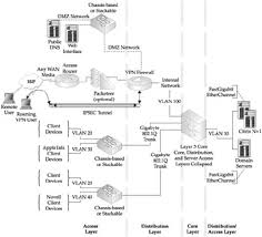 small business wired network diagram small trailer wiring small business network diagram examples