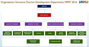 Department Of Tourism Organizational Chart 22 Inquisitive Department Of Transport Organisation Chart