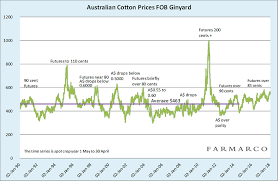 Cotton Commodity Price Chart Pricing Of Australian Cotton Cotton Commodity Service