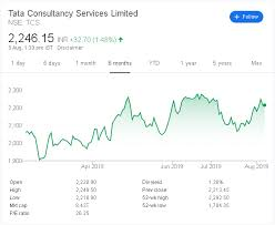 Tcs Stock Chart Tcs Vs Infosys Stock Price Outlook Comparison