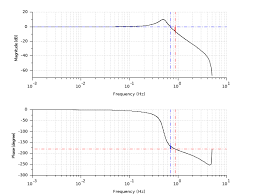 G_margin Gain Margin And Associated Crossover Frequency