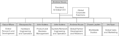 Sony Organizational Chart Sony Reorganizes Playstation Business Establishes Division