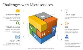 Mainstream Microservices Mania Challenges Increasing With