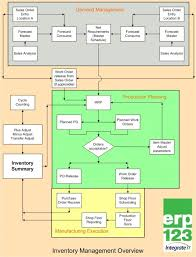 Example Of Sales And Inventory System Flowchart Www