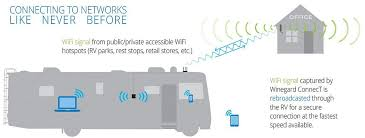 winegard connect rv wifi extender installation and setup winegard connect information