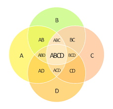 four circle venn diagram 4 set venn diagram template venn diagrams vector stencils