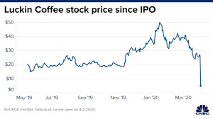 Our coffee beans come directly from top coffee producing regions, and we make sure each and every bean is arabica. Luckin Coffee Stock Plummets After Probe Finds Coo Fabricated Sales