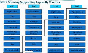 Iaas Vs Paas Types Of Cloud Computing Services Iaas Paas And Saas Packt Hub