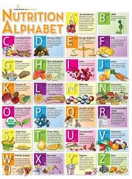 Vitamins A To Z Chart Nutrition A To Z Nutrition Poster Vitamins Macro Micro
