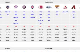 Mlb Depth Charts Rosterresource Com