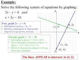example solve the following system of equations by graphing 2x y 6