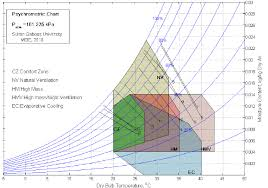Muscat Climate Chart Givonis Bioclimatic Chart For Muscat Oman Download