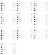 ترتيب مجموعات يورو 2020 بعد لعب 8 جولات - هوا سبورت - Hawa sport