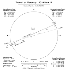 Current Transit Chart Last Transit Of Mercury Until 2032 Tonight Earthsky