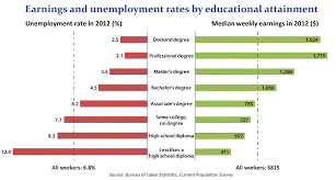 College Degree Chart Chart Earnings And Unemployment Rates By Educational