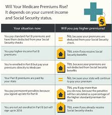 2012 Medicare Part B Premium Chart Medicare Part B Premiums May Increase Doctor Visits