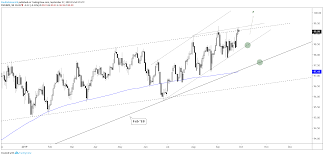 Us Dollar Technical Outlook Usd Trying To Break Free