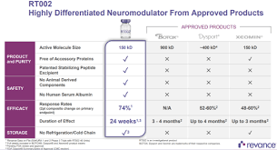 Dysport Dilution Chart Revance Therapeutics A New Contender In The Botox Arena