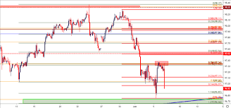Us Dollar Price Action Setups In Eur Usd Usd Cad And Aud