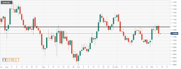 Eur Usd Engulfing Candle At Resistance On The Daily Chart