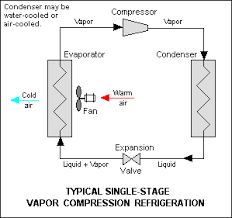 refrigeration figure 1 vapor compression refrigeration