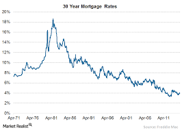30 Year Mortgage Rates Monthly Chart Mortgage Rates Expected To Continue Rising Will Income Follow