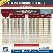 sss contribution table 2018 how is it