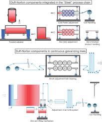 steel industry solutions duff norton dnsteelprocesschain