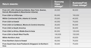 Chart For Va Miles Needed To Book Delta Awards Flyertalk