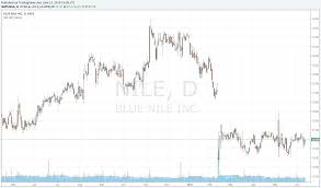 Blue Nile Stock Chart Blue Nile The Tiffany Of The Internet Blue Nile Inc