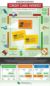 how credit cards interest calculated 17 best loan home loan car loan etc images on pinterest financial