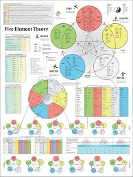 5 Element Chart Color Five Element Theory Acupuncture Poster