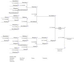 Schedule And Brackets Kingston Youth Baseball And Softball