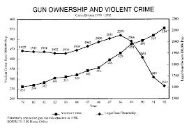 anti gun control statistics. Exellent Anti View Image In Anti Gun Control Statistics