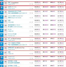 Kkbox Chart Super Junior Number 1 On Kkbox Music Chart Super Junior
