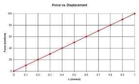 spring constant formula. physics springs tutorial force vs. displacement curve for linear spring with constant as slope formula