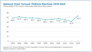 Us Voter Turnout Chart Behind The 2018 U S Midterm Election Turnout