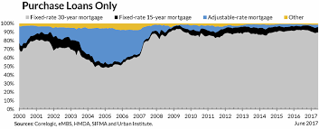 Fha 30 Year Fixed Rate Trend Chart Current Mortgage Rates Average Us Daily Interest Rate