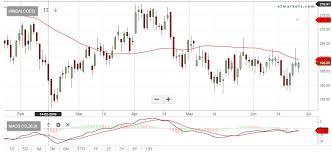Macd Hindalco Sun Pharma Suzlon Among 38 Stocks That Look