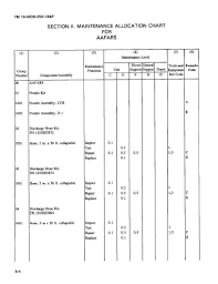 Maintenance Allocation Chart Annual Service Section Ii Maintenance Allocation Chart For Aafars Riota
