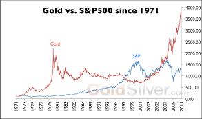 Gold Vs S P 500 Goldsilver Com