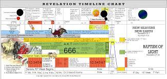 Revelation End Time Timeline Chart Second 8th Week