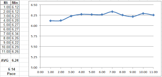 Couture Running Training Pace Charts