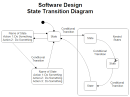 Assembly Chart Maker State Transition Diagram